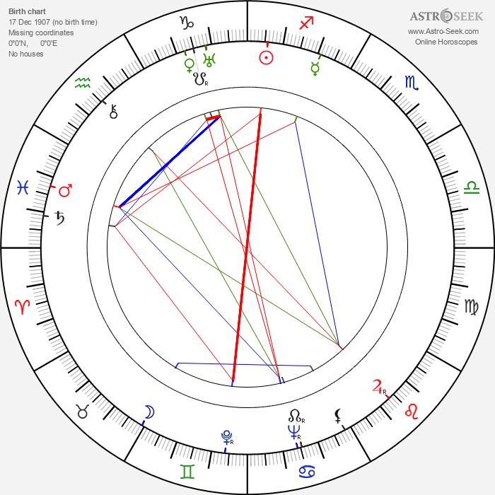 Géza von Radványi - Astrology Natal Birth Chart