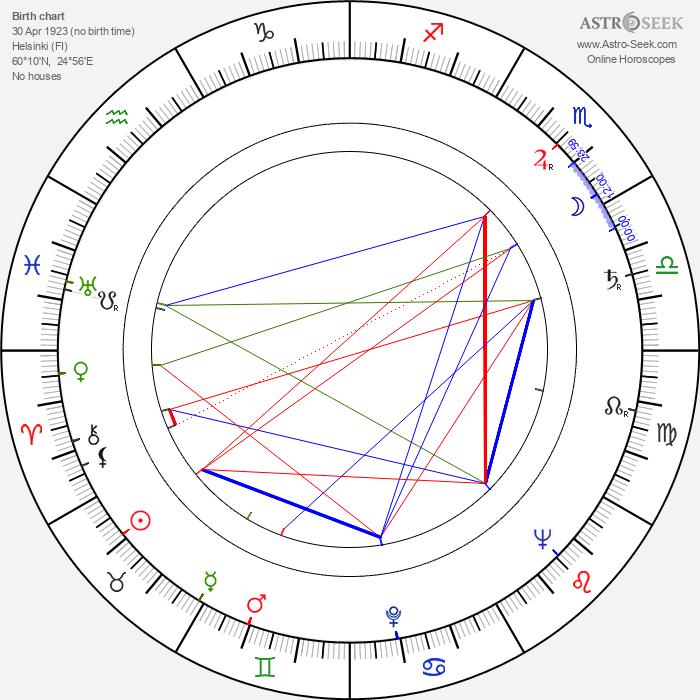 Ghedi Lönnberg - Astrology Natal Birth Chart