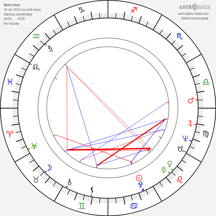 Gheorghe Cozorici - Astrology Natal Birth Chart