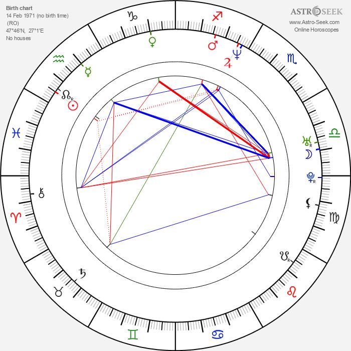 Gheorghe Muresan - Astrology Natal Birth Chart