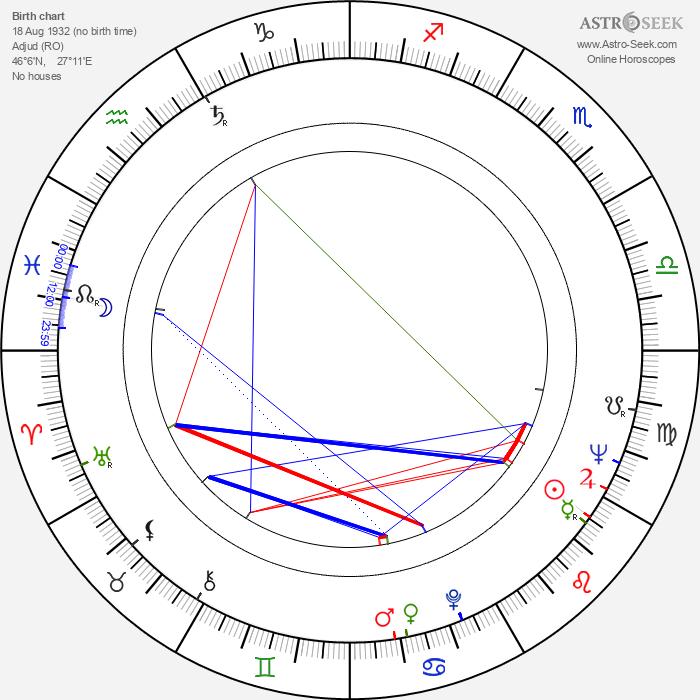Gheorghe Naghi - Astrology Natal Birth Chart