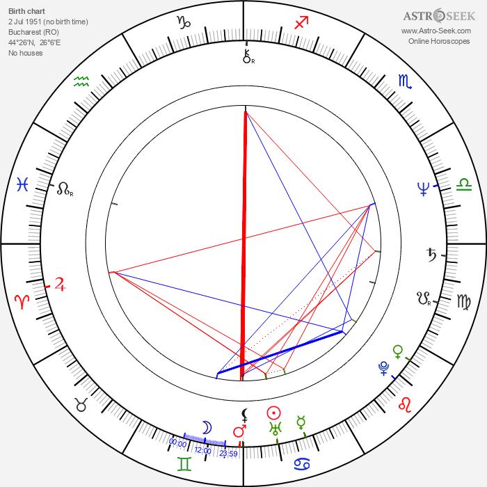 Gheorghe Visu - Astrology Natal Birth Chart