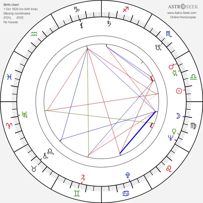 Gheorghe Vitanidis - Astrology Natal Birth Chart