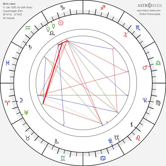 Ghita Nørby - Astrology Natal Birth Chart