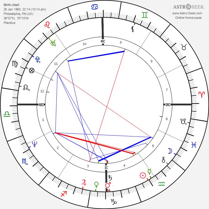 Gia Carangi - Astrology Natal Birth Chart