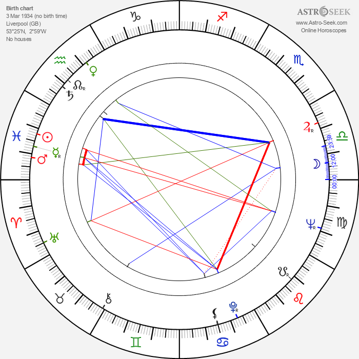 Gia Scala - Astrology Natal Birth Chart