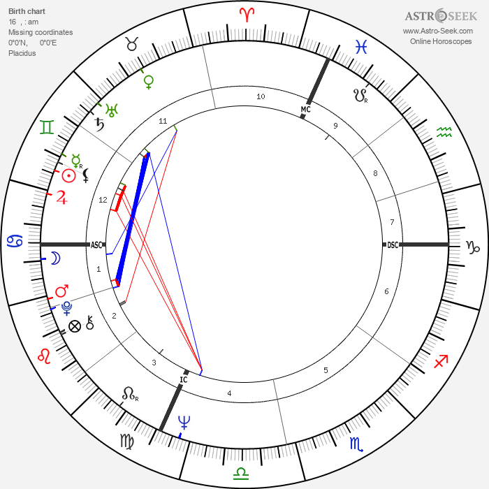 Giacomo Agostini - Astrology Natal Birth Chart