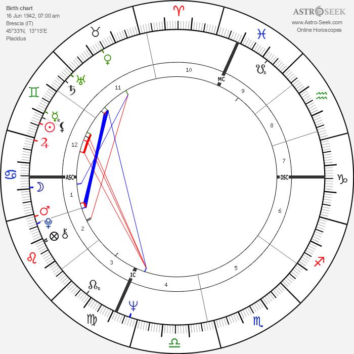 Giacomo Agostini - Astrology Natal Birth Chart