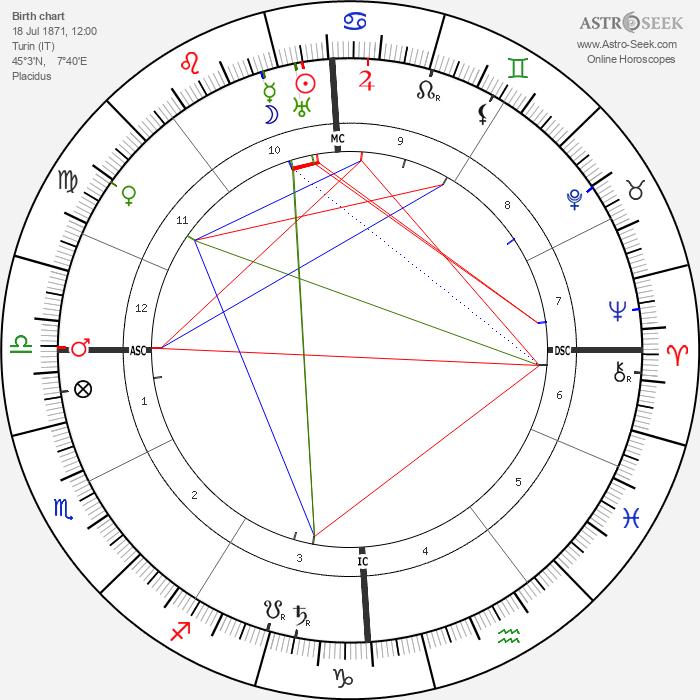 Giacomo Balla - Astrology Natal Birth Chart