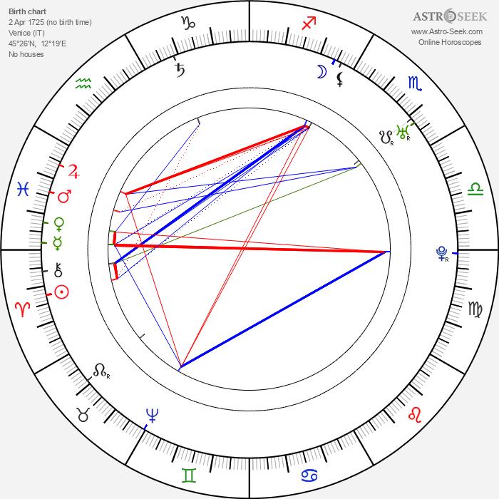 Giacomo Casanova - Astrology Natal Birth Chart