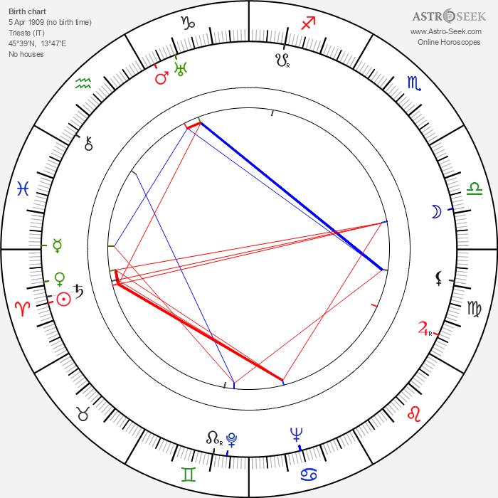Giacomo Gentilomo - Astrology Natal Birth Chart