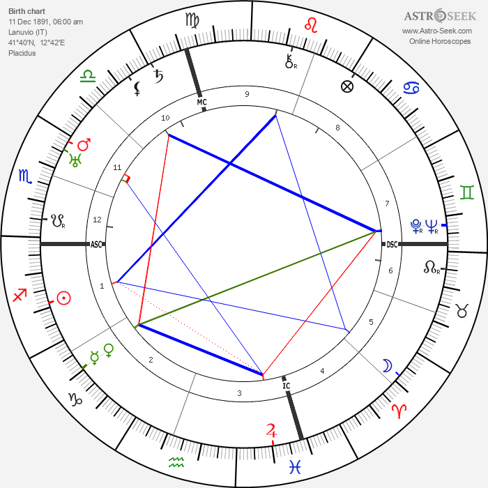 Giacomo Lauri Volpi - Astrology Natal Birth Chart