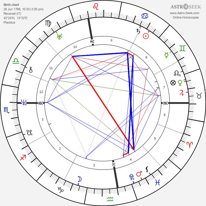 Giacomo Leopardi - Astrology Natal Birth Chart