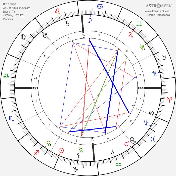 Giacomo Puccini - Astrology Natal Birth Chart
