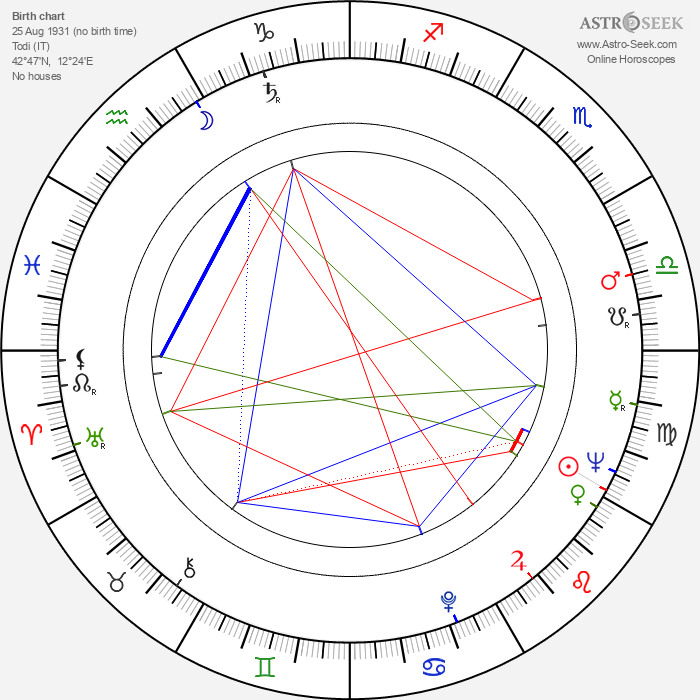 Giacomo Rossi-Stuart - Astrology Natal Birth Chart