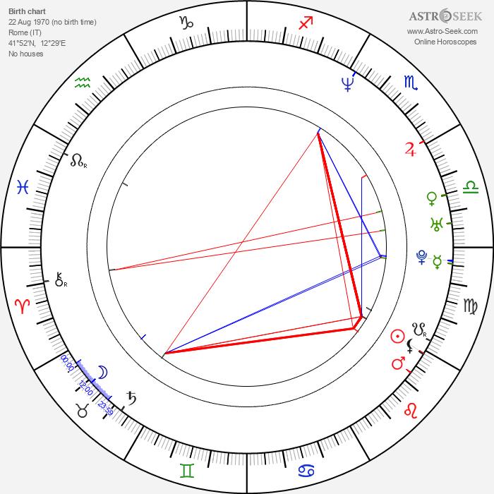 Giada De Laurentiis - Astrology Natal Birth Chart