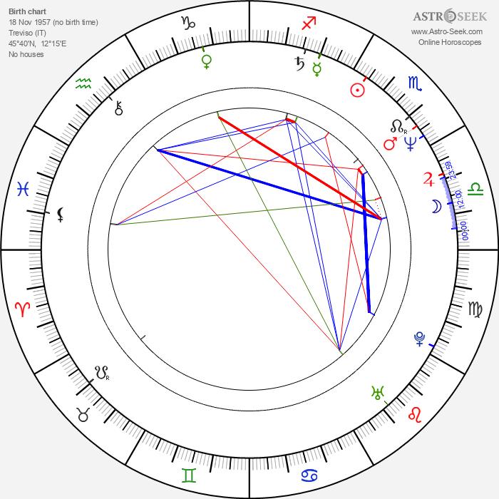 Giambattista Avellino - Astrology Natal Birth Chart