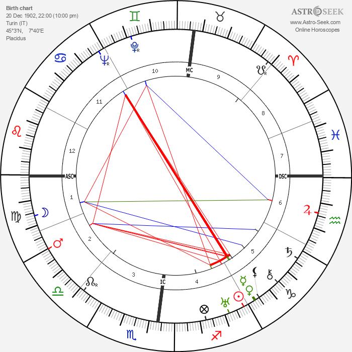Giampiero Combi - Astrology Natal Birth Chart