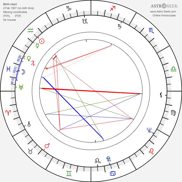 Gian Luigi Polidoro - Astrology Natal Birth Chart