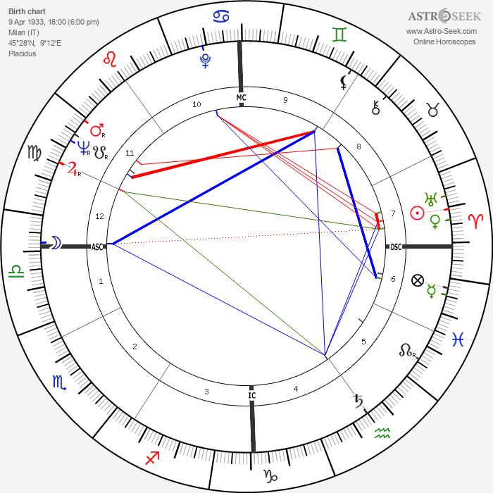 Gian Maria Volonté - Astrology Natal Birth Chart