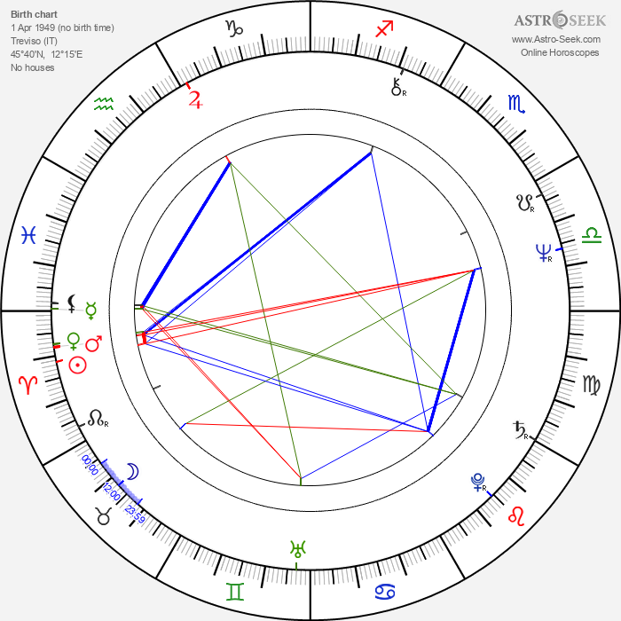 Gian Paolo Gobbo - Astrology Natal Birth Chart