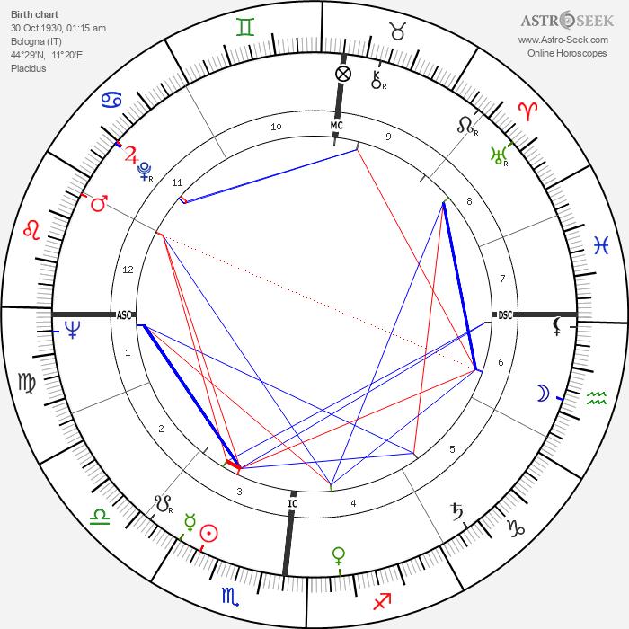 Gian Vittorio Baldi - Astrology Natal Birth Chart