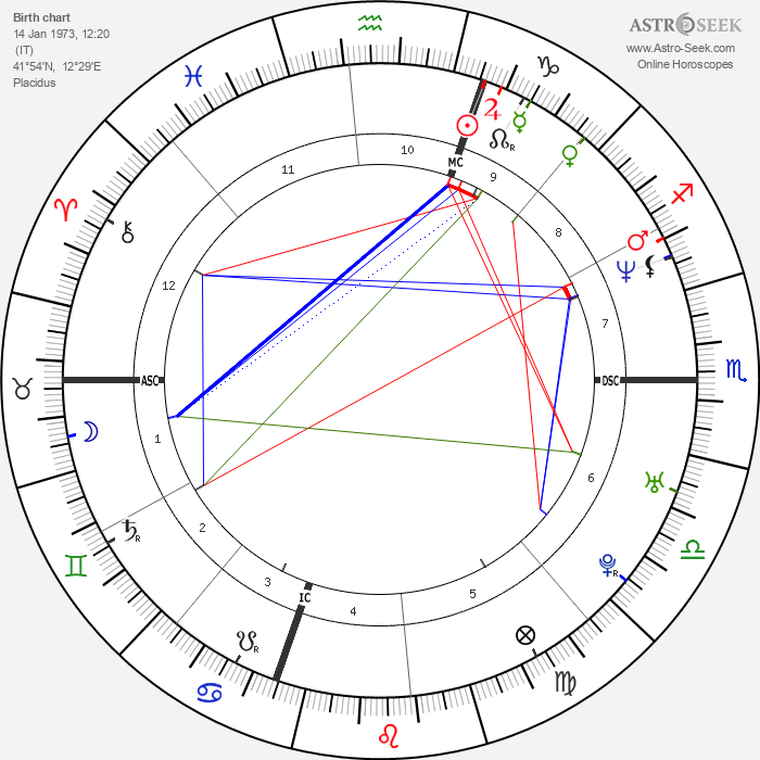 Giancarlo Fisichella - Astrology Natal Birth Chart
