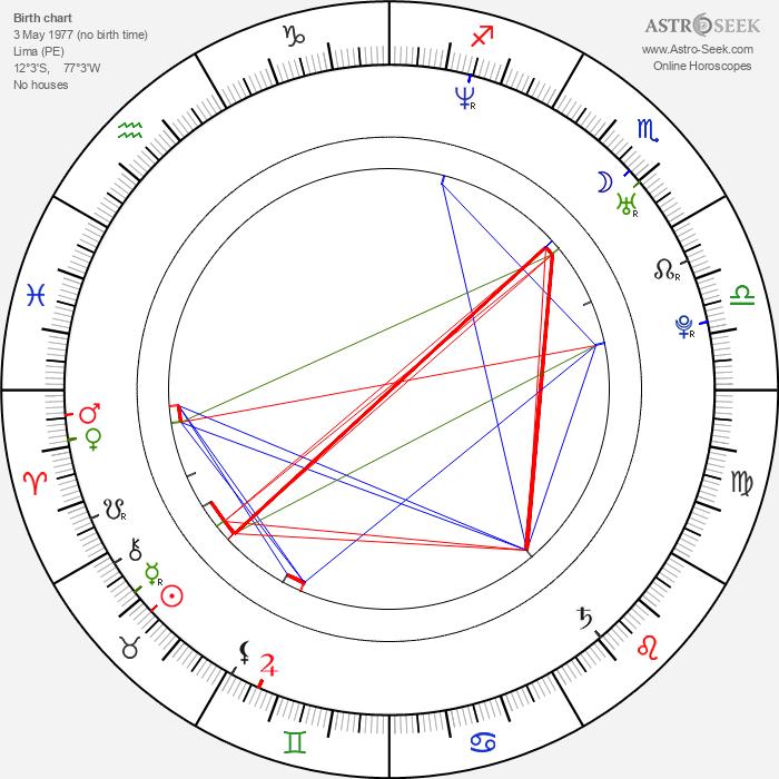 Gianella Neyra - Astrology Natal Birth Chart