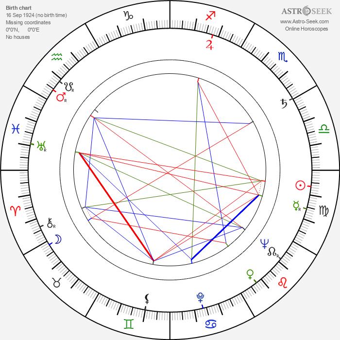 Gianfranco De Bosio - Astrology Natal Birth Chart