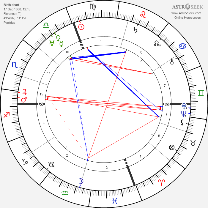 Gianfranco Giachetti - Astrology Natal Birth Chart