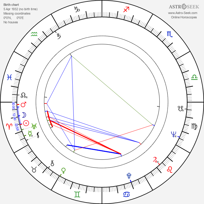 Gianfranco Mingozzi - Astrology Natal Birth Chart