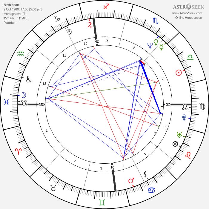 Gianfranco Stevanin - Astrology Natal Birth Chart