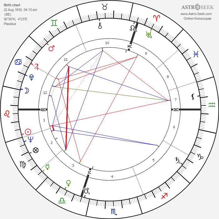 Giani Esposito - Astrology Natal Birth Chart