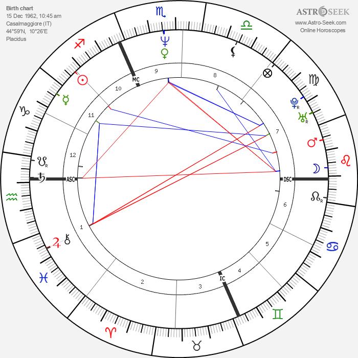 Gianluca Farina - Astrology Natal Birth Chart
