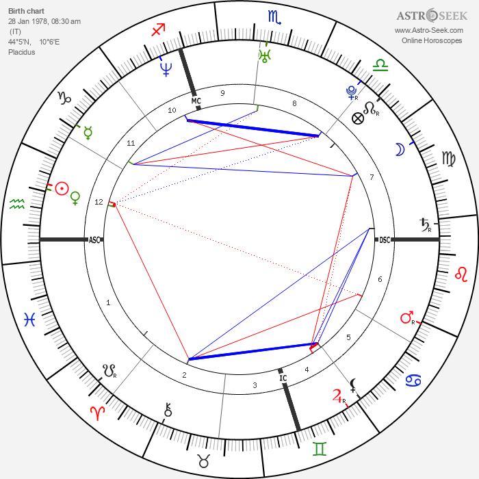 Gianluigi Buffon - Astrology Natal Birth Chart