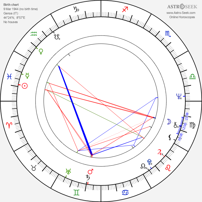 Gianluigi Calderone - Astrology Natal Birth Chart