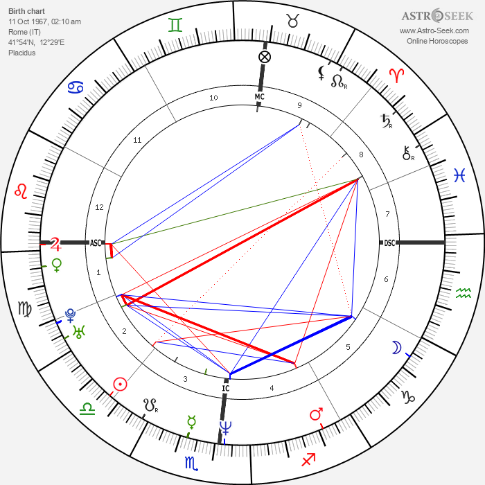 Gianmarco Tognazzi - Astrology Natal Birth Chart