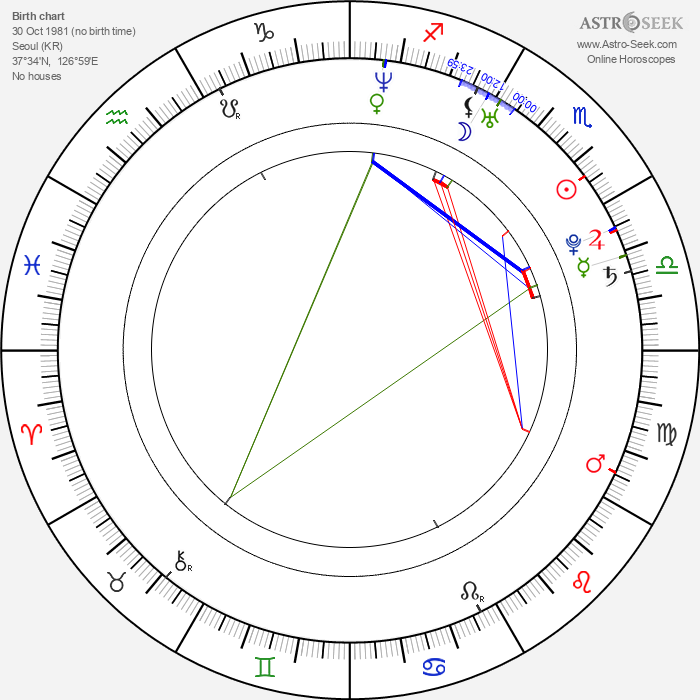 Gianna Jun - Astrology Natal Birth Chart