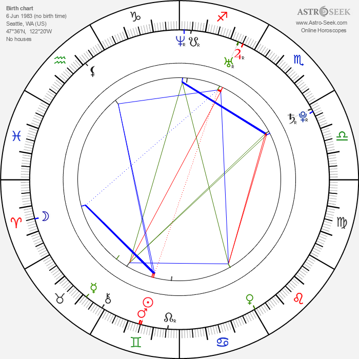 Gianna Michaels - Astrology Natal Birth Chart