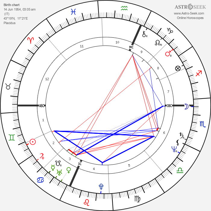 Gianna Nannini - Astrology Natal Birth Chart