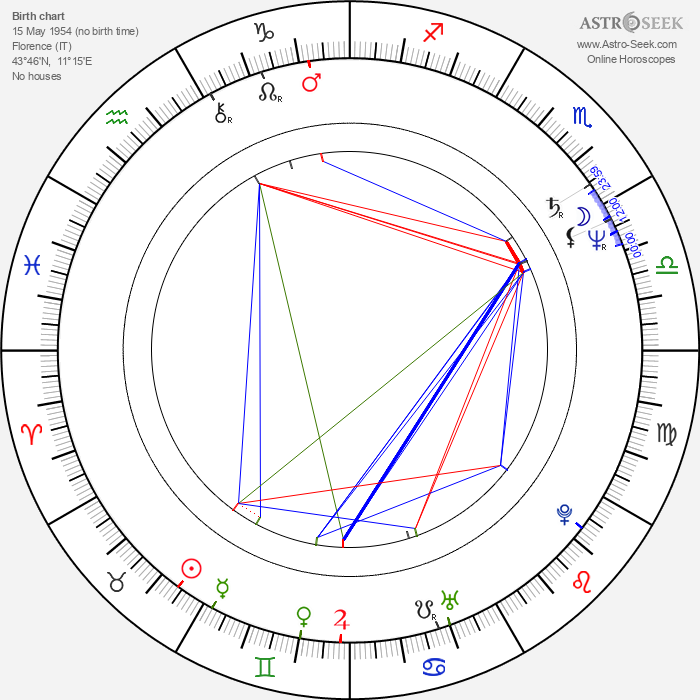 Gianna Paola Scaffidi - Astrology Natal Birth Chart