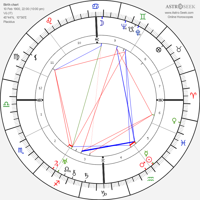 Gianna Pederzini - Astrology Natal Birth Chart