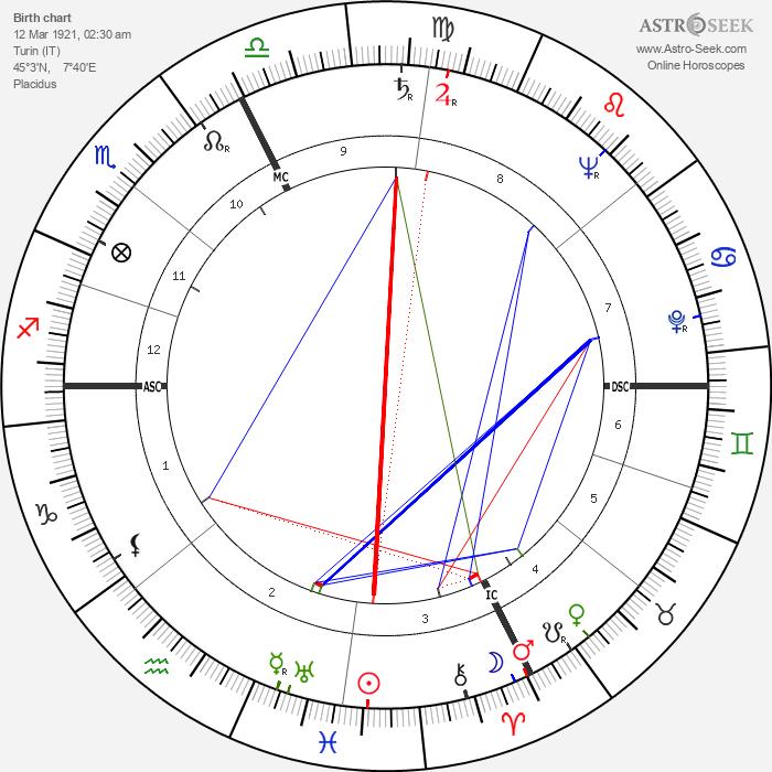 Gianni Agnelli - Astrology Natal Birth Chart
