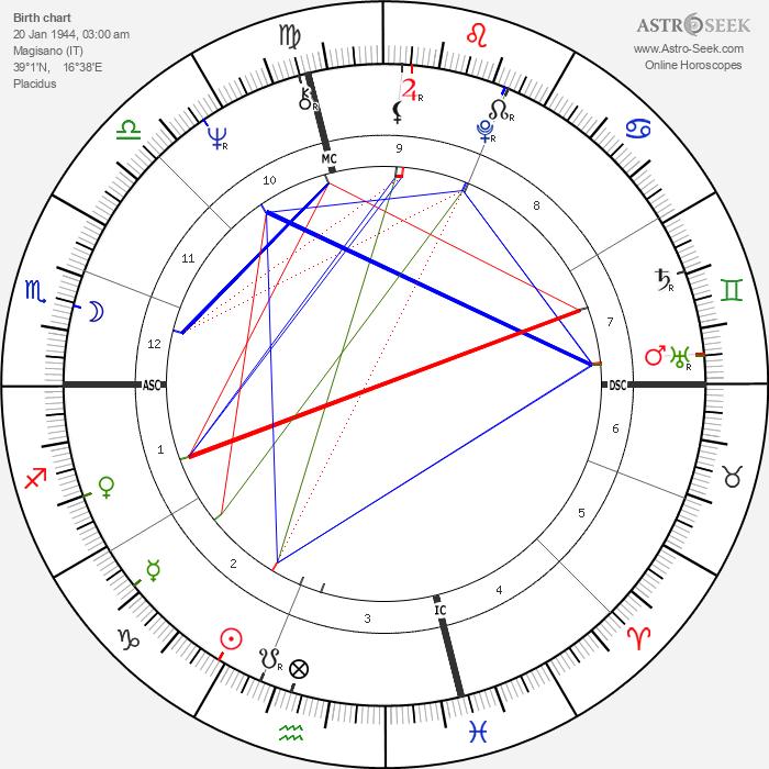 Gianni Amelio - Astrology Natal Birth Chart