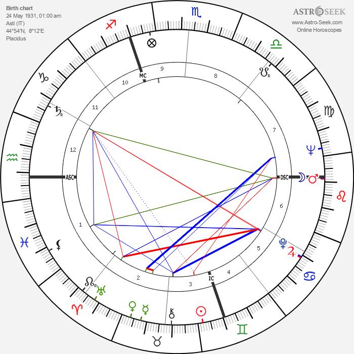 Gianni Basso - Astrology Natal Birth Chart