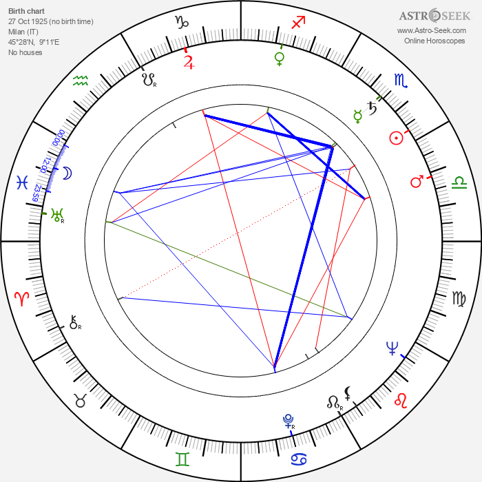 Gianni Bonagura - Astrology Natal Birth Chart