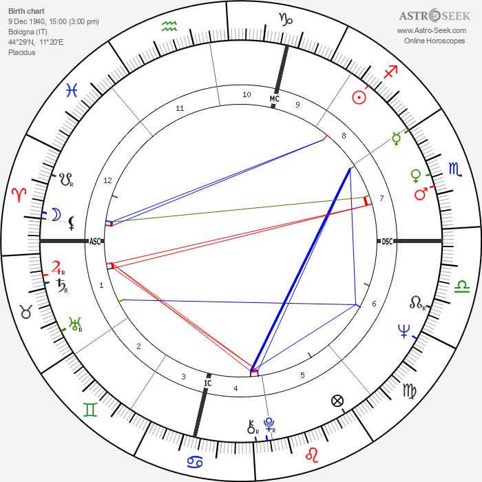 Gianni Cavina - Astrology Natal Birth Chart