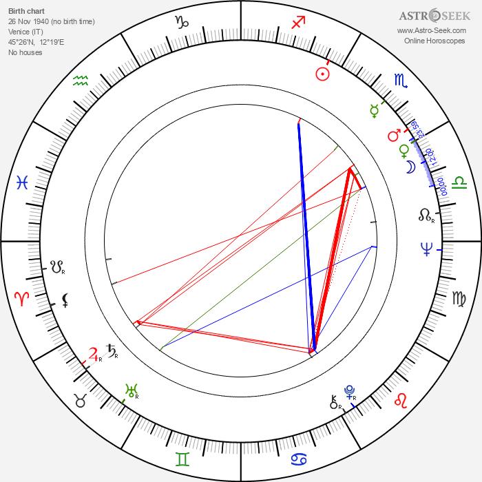 Gianni De Michelis - Astrology Natal Birth Chart