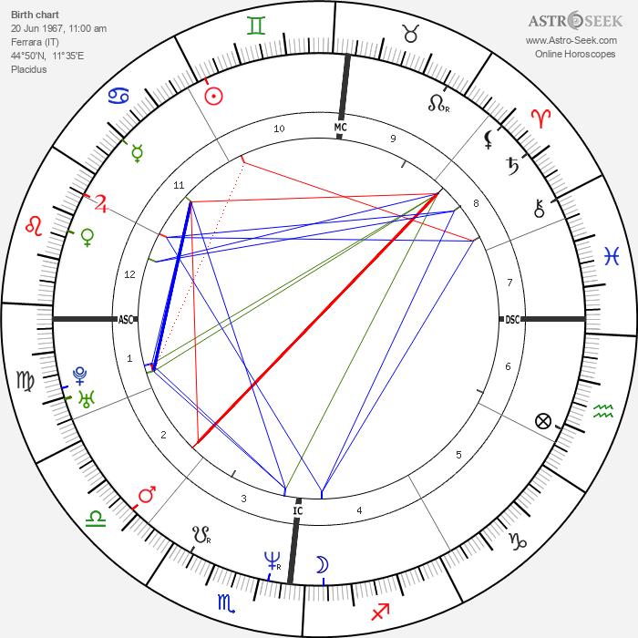 Gianni Fantoni - Astrology Natal Birth Chart
