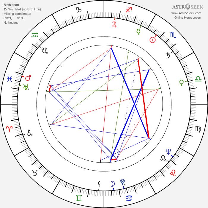 Gianni Ferrio - Astrology Natal Birth Chart